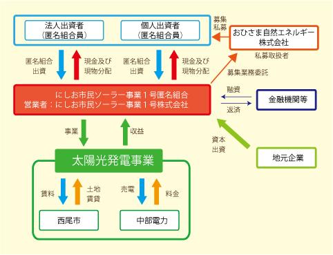 事業全体図_4C