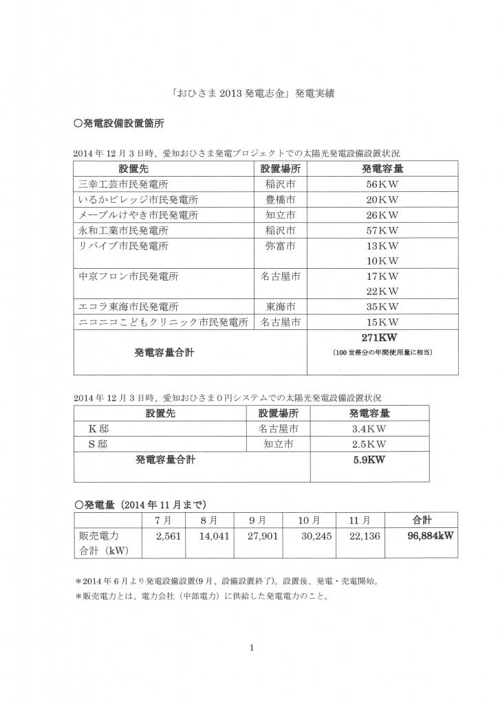 「おひさま2013発電志金」発電実績1