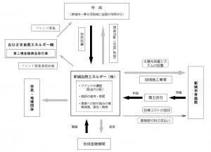 重説 仕組図p30