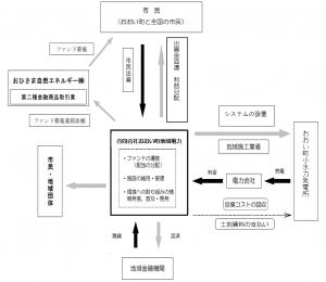 20191213修正 仕組図重説p32